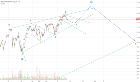TQQQ: TQQQ - Nasdaq 100 3X BULL- Ending Diagonal