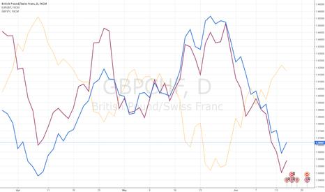 GBPCHF: Correlation analysis