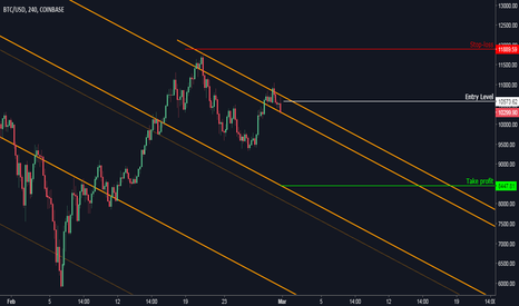 BTCUSD: Bitcoin: Sell Opportunity