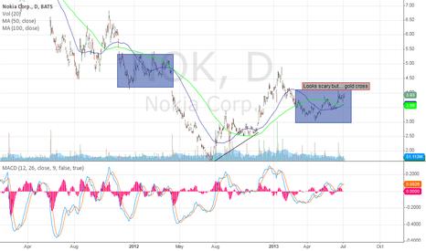 NOK: Nokia, possible run until ER results?