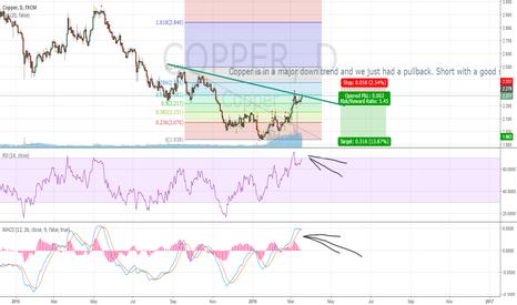COPPER: Short copper 0.618 pullback in a major downtrend