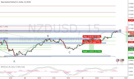 NZDUSD: NZDUSD 15M short on exhaustion