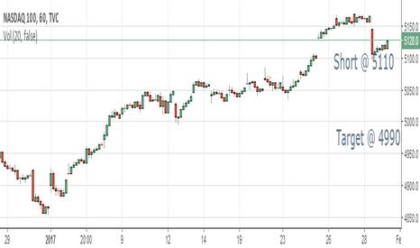 NDX: NASDAQ Short @ 5110