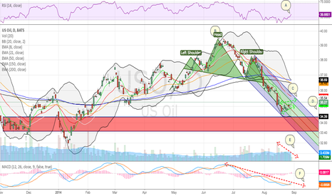 USO: US Oil Short From Bullish Flag; High Risk:Reward Ratio