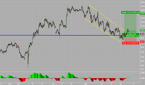 DXY: US Dollar Index – Channel Line