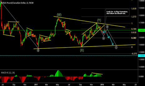 GBPCAD: Look Carefully..And Act Wisely.