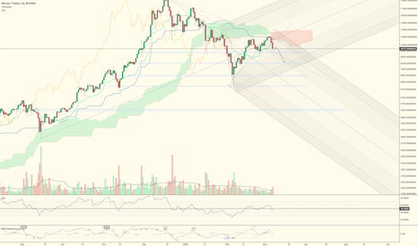 BTCUSDT: Potential large BTC move in the next couple of weeks