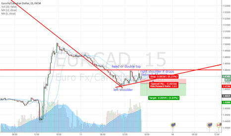 EURCAD: sell eurcad below 1.47 - double top and H_S pattern