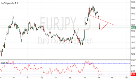 EURJPY: Structure and ISHS Trade