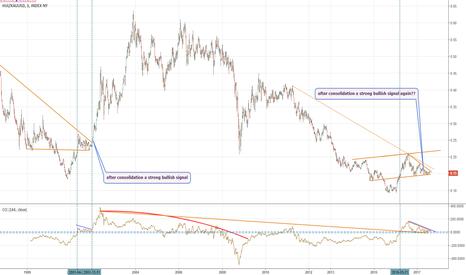 HUI/XAUUSD: Ratio Gold Stocks Vs Gold: un consolidamento che rimanda al 2002