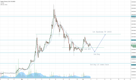 XRPBTC: XRP Hold with Patience. Massive Buy coming soon