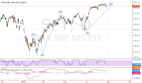 SPY: spy will be fall and five wave is seen