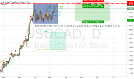 USDCAD: $USDCAD next rejecting zone #oil #correlation