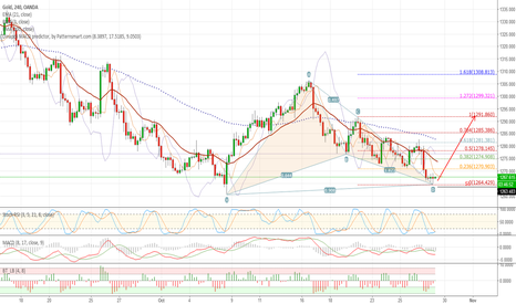 XAUUSD: XAUUSD BULLISH BAT on 4H