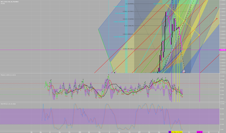 NXTUSDT: NXTUSDT Poloniex Will be Going Up Soon.  Look at this 4 Day TF..