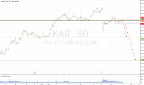 KAR: Продажа KAR