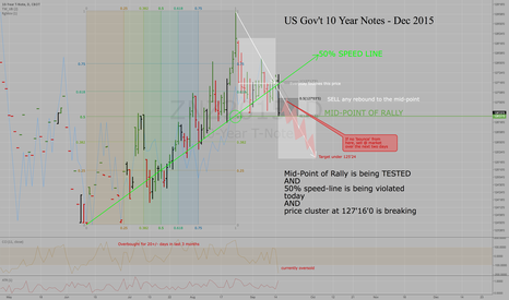 ZNZ2015: US Gov't 10-Yr Notes - Dec 2015 - Sell a bounce or sell at mkt