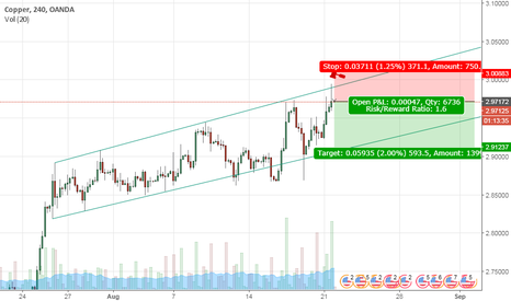 XCUUSD: Copper Short