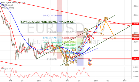 EURUSD: tutto sull' EURO target 1,25- 1.37 ... e poi ?!?!
