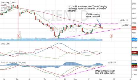 CIEN: CIEN on breakout watch - No current PT