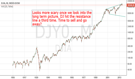 DJI: Dow - Long Term Analysis Over Last Century