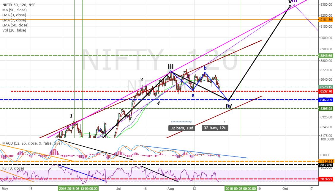 Nifty : Long at 8500 For Targets - 9100/9200