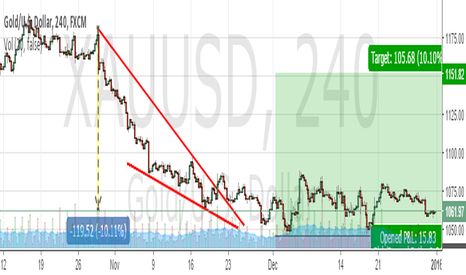 XAUUSD: Reasons why i'm bull on gold