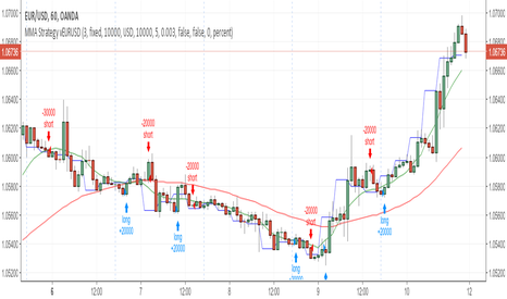 EURUSD: Multiple MA Cross Strategy for EURUSD