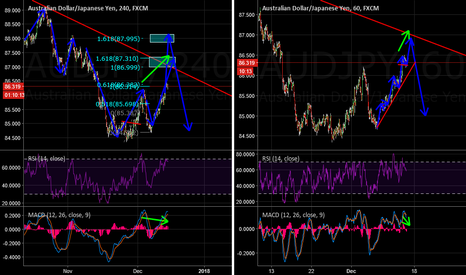 AUDJPY: AUDJPY Updates and Follow Up