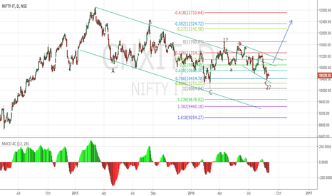 CNXIT: Nifty IT underperformer till now..