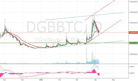 DGBBTC: DGB long short trends