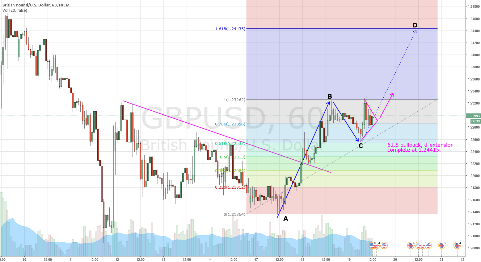 GBPUSD breakout pennant/flag structure?