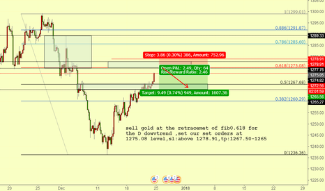 XAUUSD: sell gold at 1275 level
