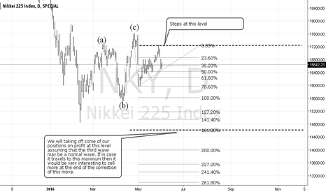 NKY: Nikkei225 sell setup (ACTIVE)