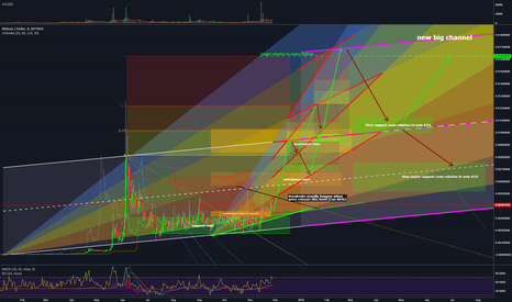 BITBUSD: Bitbean soon to be BeanCash and prediction for the next 6 months