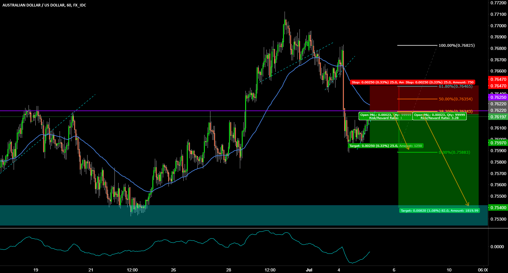 SHORT AUDUSD TO THE RECENT LOWS