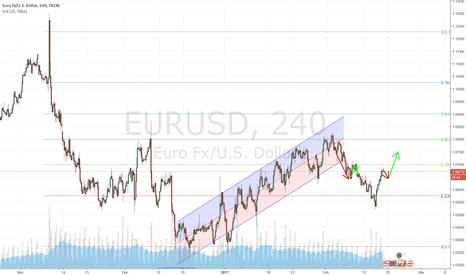 EURUSD: EU to regain last weeks declines