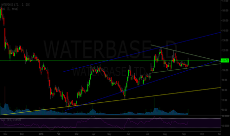 WATERBASE: Waterbase - uptrend channel
