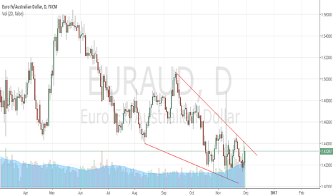 EURAUD: EURAUD,pair heading the falling wedge resistance