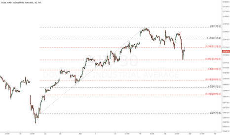 DJI: Dow in correction wave