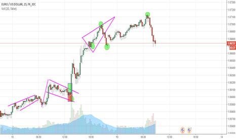 EURUSD: EUR/USD Analysis