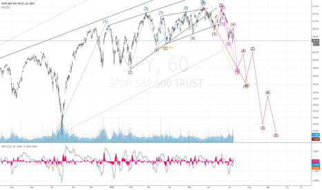 SPY: Detail of Ending Diagonal where (5) was an extension