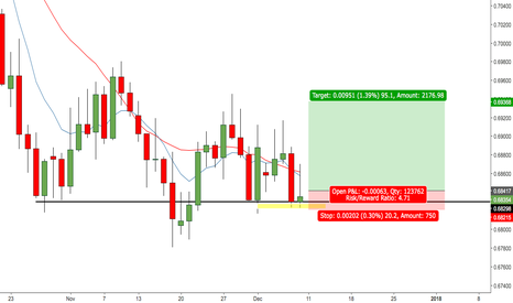 NZDUSD: NZD/USD - Tight stop, not much to lose