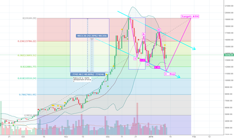 BTCUSD: Bitcoin - Bullish Three Dive (confirmed) back to ATH
