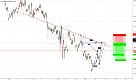 EURNZD: Eunrzd gartley setup