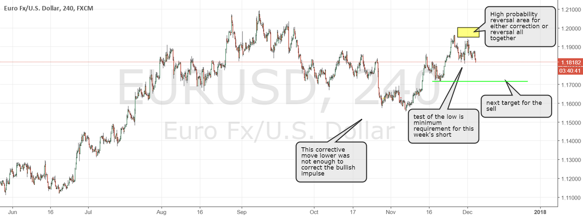 EURUSD trade succesful, stop at least to break even
