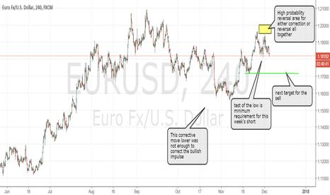 EURUSD: EURUSD trade succesful, stop at least to break even