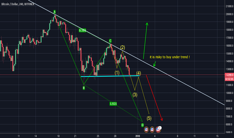 BTCUSD: btc last support .. can this hold ?