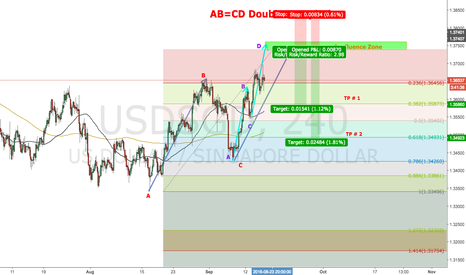 USDSGD: Potential AB=CD Double Completion