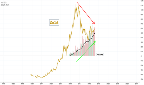 XAUUSD: 101 - Why Gold Is An Undervalued Asset Class -